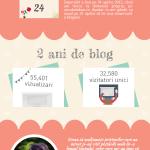 Aniversarea de 2 ani a blogului AncaBalaban.ro