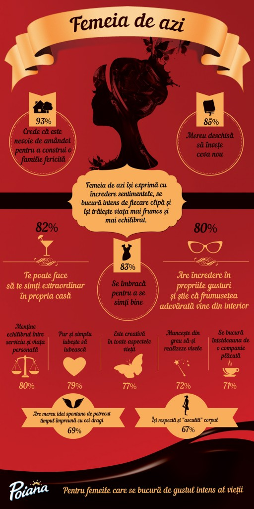 Infografic Poiana Portretul Femeia de azi